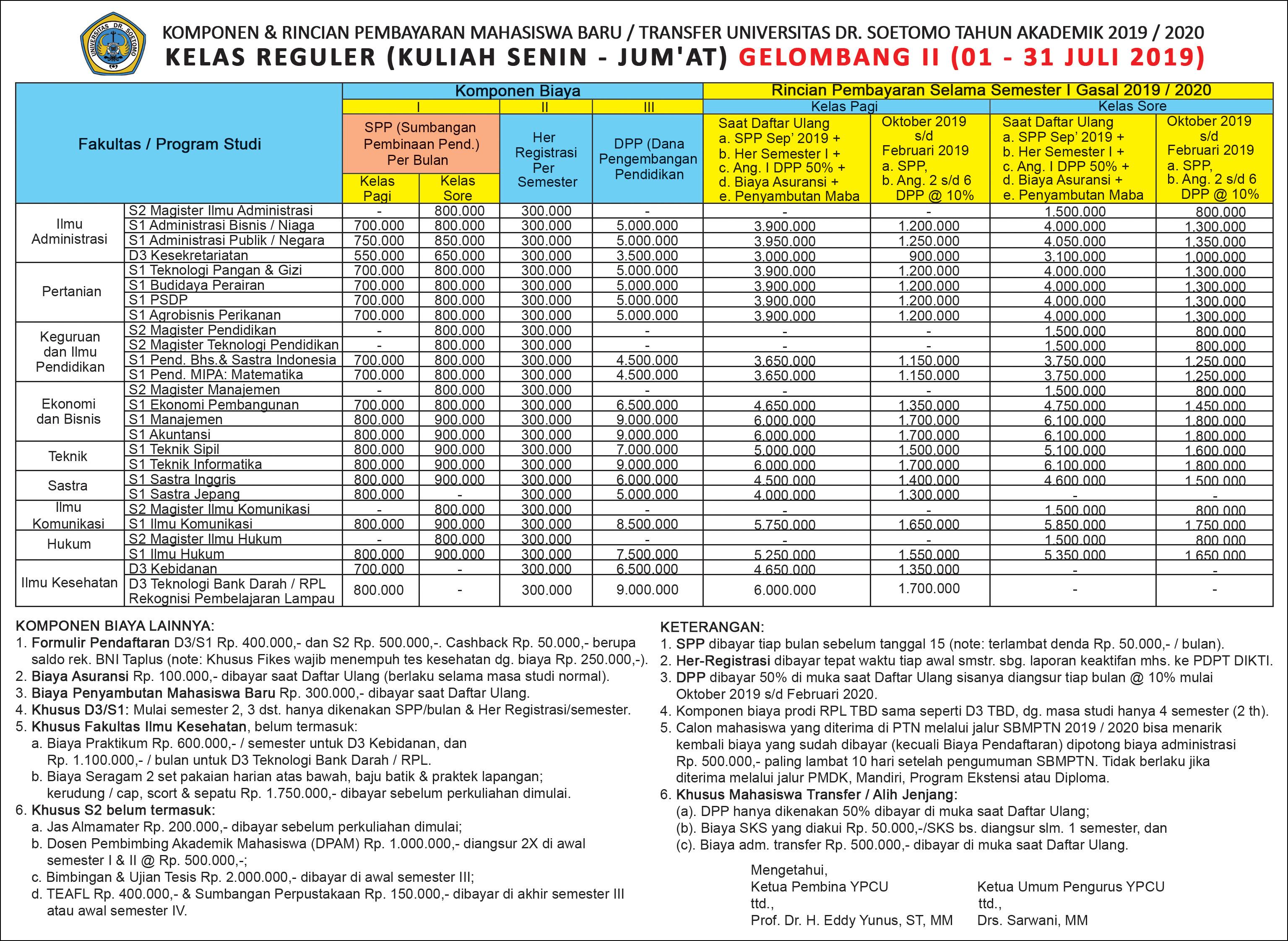 Kelas Karyawan Biaya Kuliah Universitas Dr Soetomo Surabaya Unitomo Surabaya Tahun 2019 2020 Biaya Kuliah Dan Pendaftaran