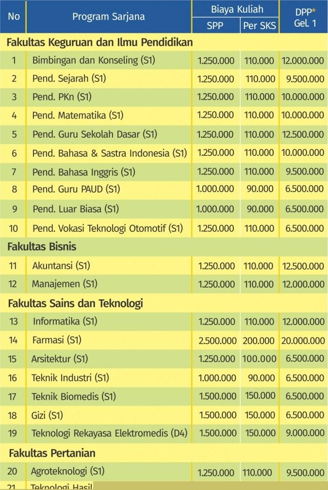 Biaya Kuliah Universitas Pgri Yogyakarta Upy Tahun 2020 2021 Kelas Karyawan Sabtu Minggu
